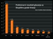 GIK: SNS 46%, SPS 20%