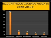 SPS: U Vranju Vučiću 66 ODSTO