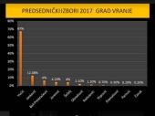 NAJVEĆA BIRAČKA MESTA: Vučiću u Vranju 67 ODSTO